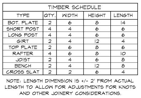 Playground timber schedule
